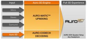 Auro 3D, concurrent du Dolby Atmos… : annoncé chez Denon/Marantz
