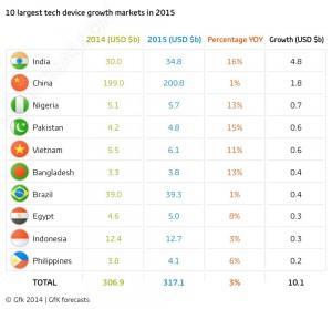 Prévisions de ventes smartphones : le marché se déplace