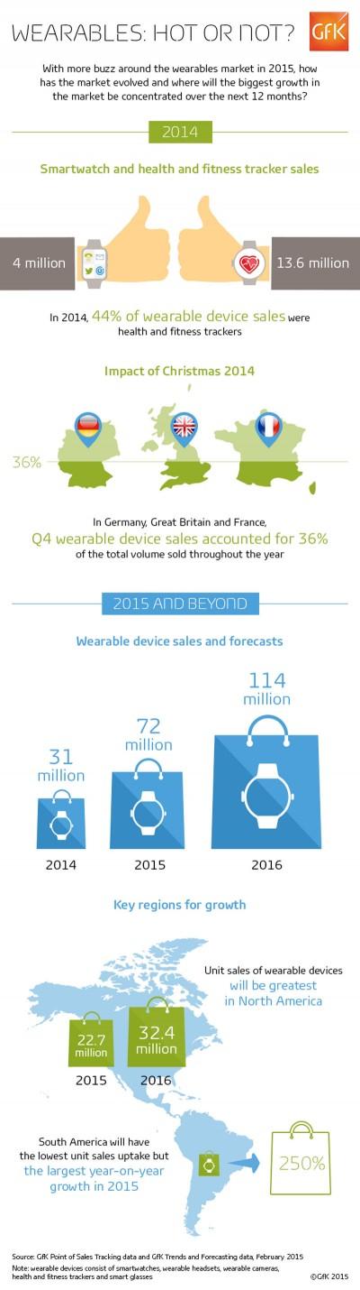 Croissance du marché « wearables » : smartwatchs et ...