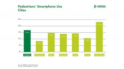 Piétons victimes du smartphone : 17% des piétons distraits par leur mobile