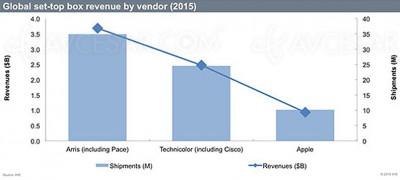 Marché box TV, Apple numéro 3… : … dans le monde