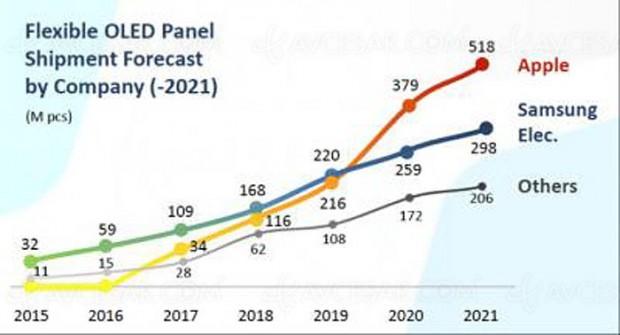 518 millions d'écrans flexibles Oled pour Apple en2021, loin devantSamsung