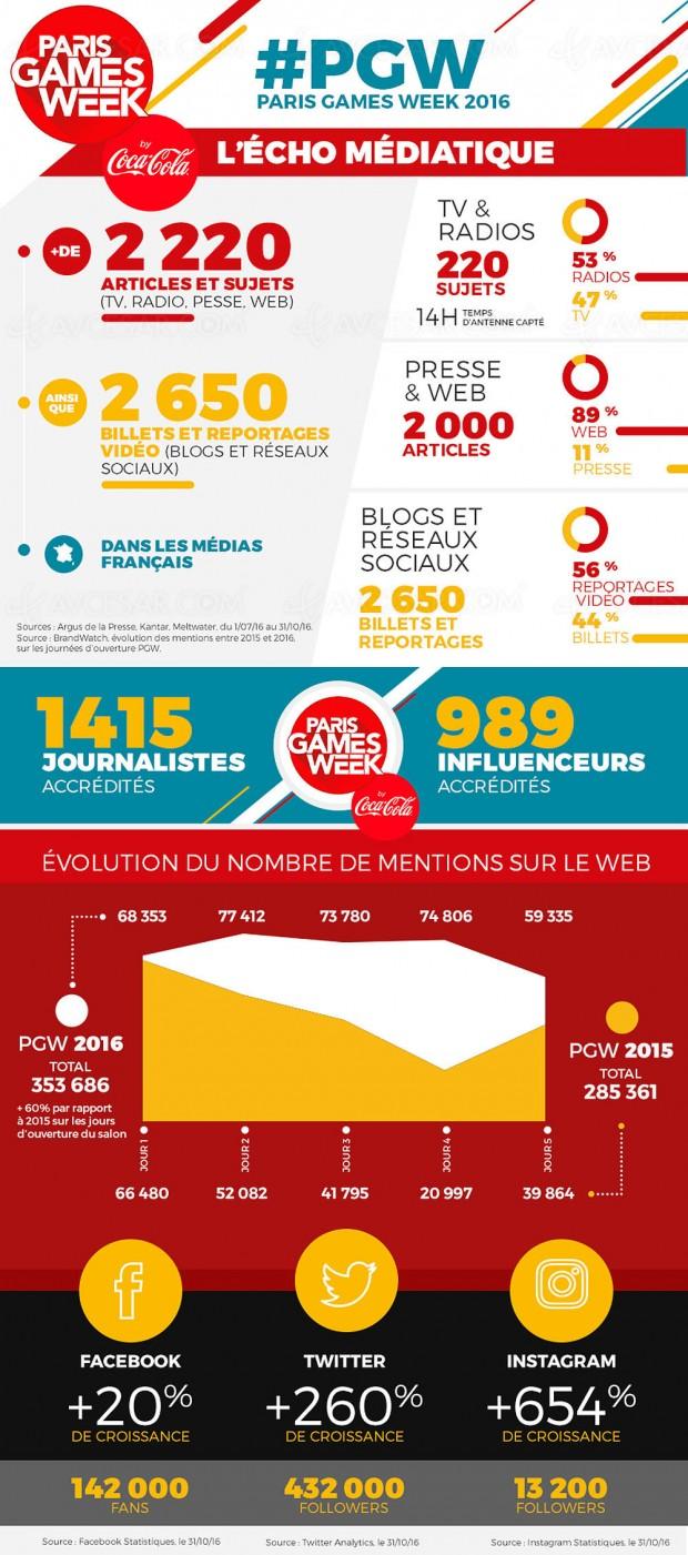 Fréquentation record pour Paris Games Week2016