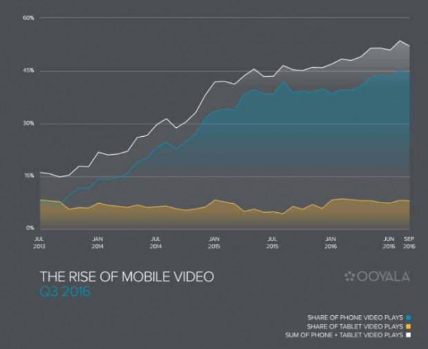 Plus de la moitié des vidéos sont visionnées surmobile