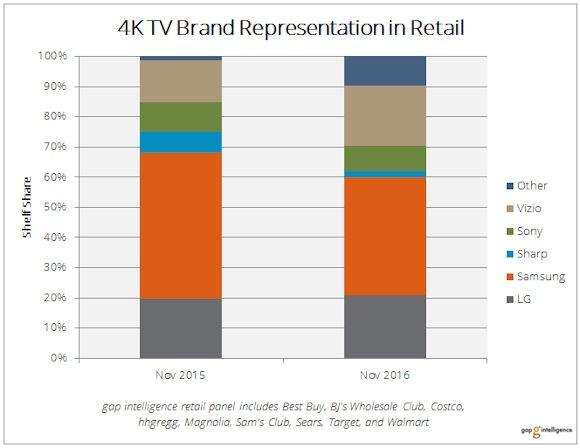 Ultra HD TV, les « petites » marques s'y mettent