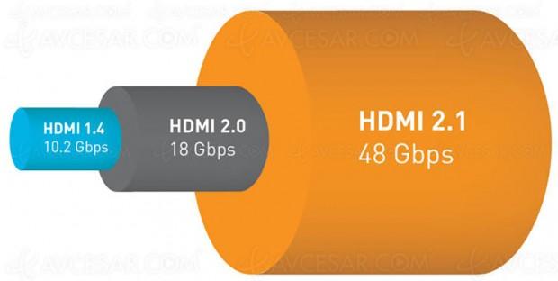 CES 17 > HDMI 2.1, la norme est enfin officielle etconnue!