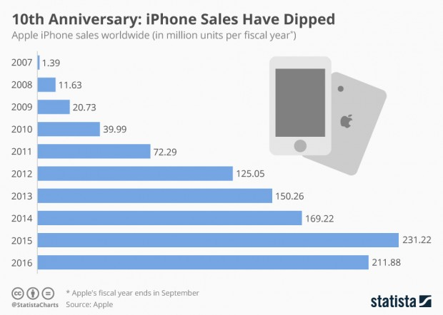 L'iPhone a 10 ans : joyeux anniversaire !