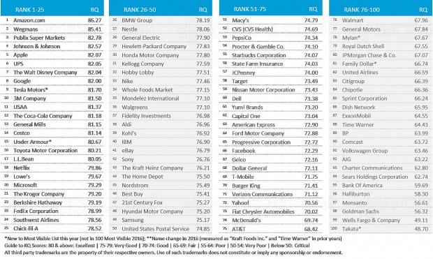 Classement de réputation des sociétés auxUSA: Applecinquième