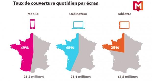 46 millions d'internautes en France, la majorité sursmartphone