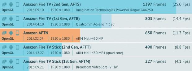 Nouvelle clé Fire TV UltraHD/4K HDR àl'horizon?