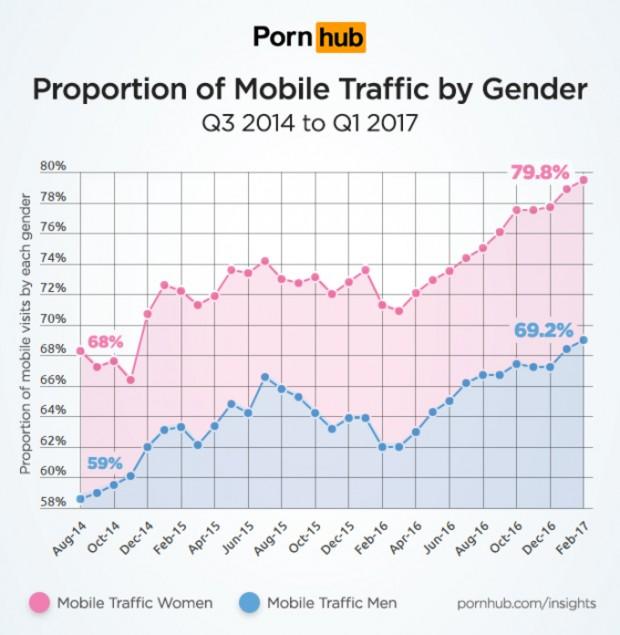 Plus de femmes que d'hommes regardent sur mobile des vidéos…porno