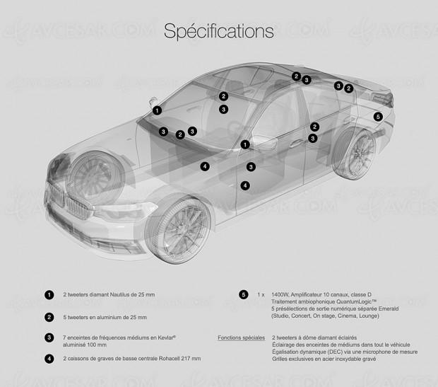 Système son Bowers & Wilkins sur BMW Série 5