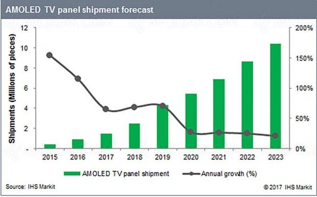 TV Oled, croissance soutenue jusqu'à atteindre 10 millions d'exemplaires en 2023 puis baisse des volumes ensuite ?