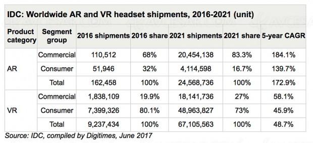Grosse croissance en vue pour les casques RA (réalité augmentée) et RV (réalité virtuelle)