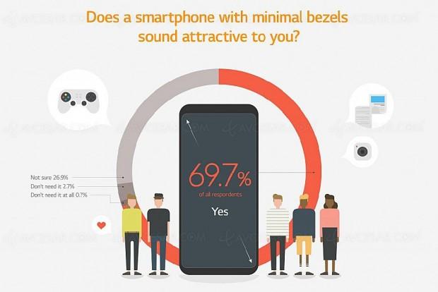 Terminal avec écran sans bordures, l'avenir du smartphone ?