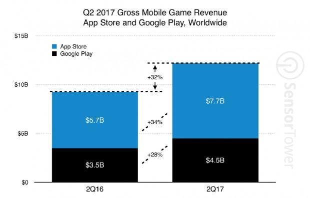 Grosse croissance pour le jeu vidéo sur mobile