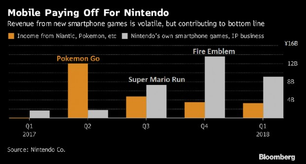 Nintendo en forme sur le second trimestre 2017 grâce à la Switch et au marché mobile