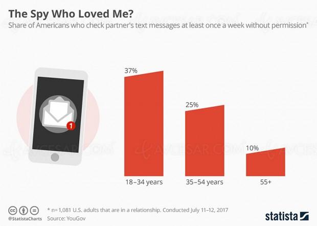 15% des Américains espionnent les textos de leur conjoint…