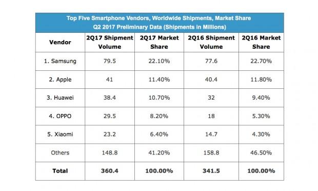 Classement Top 3 smartphone au second trimestre, Samsung devant Apple et Huawei