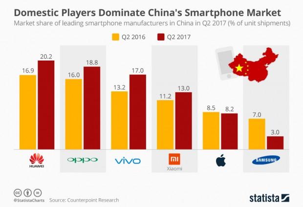 Croissance du marché mobile chinois, grâce aux constructeurs… chinois