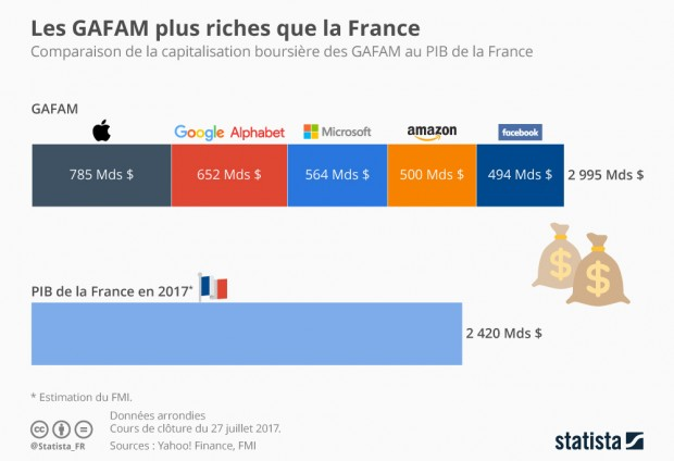 Google, Apple, Facebook, Amazon et Microsoft valent plus que… la France