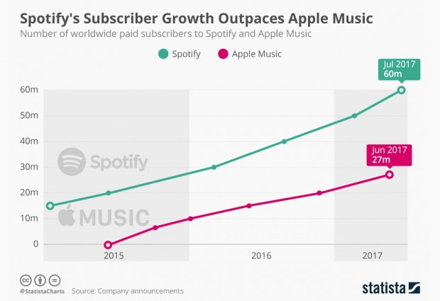 Spotify, leader du streaming musical, toujours devant Apple Music