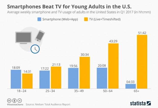 Smartphone ou TV, les jeunes Américains ont choisi