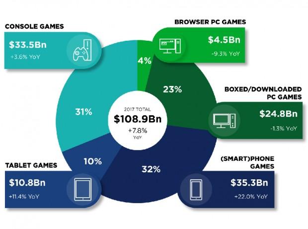 Industrie du jeu vidéo, le mobile au sommet