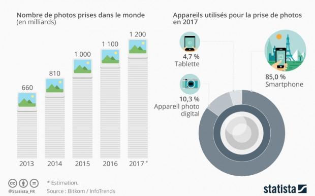 Plus de mille milliards de photos prises en 2017, la faute aux smartphones…