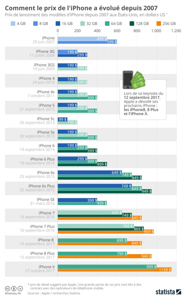 Évolution des prix de l'iPhone, jusqu'au sommet atteint par l'iPhone X