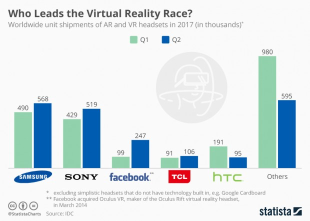 Réalité virtuelle, marché en hausse mais poussif… Phénomène de mode ou tremplin pour la réalité augmentée ?
