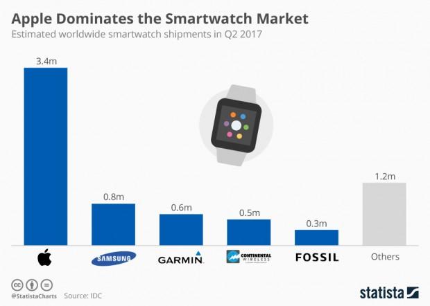 Apple, toujours premier sur le marché des montres connectées