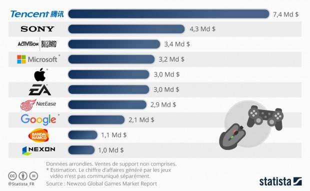 Marché mondial du jeu vidéo, qui veut gagner des milliards ?
