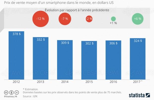Remontée du prix moyen pour les smartphones, la faute à Apple et Samsung