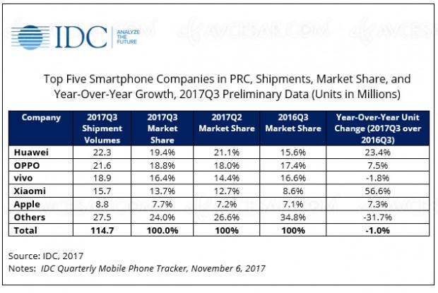 L'iPhone a encore du mal en Chine mais l'iPhone X pourrait changer la donne