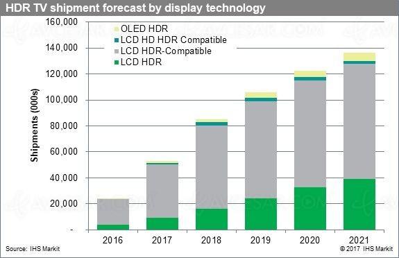 Bientôt, de plus en plus de téléviseurs LCD/Oled HDR dans les foyers