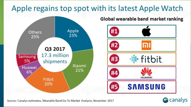 Apple leader sur le marché les bracelets connectés