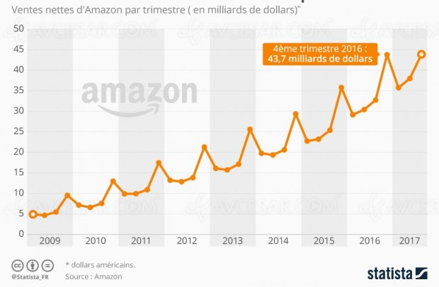 Automne et Black Friday, périodes rentables pour Amazon
