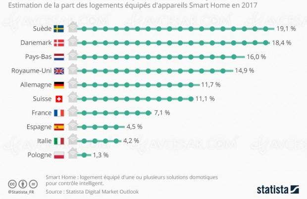 Objets connectés Smart Home, la France peine encore à s'équiper…