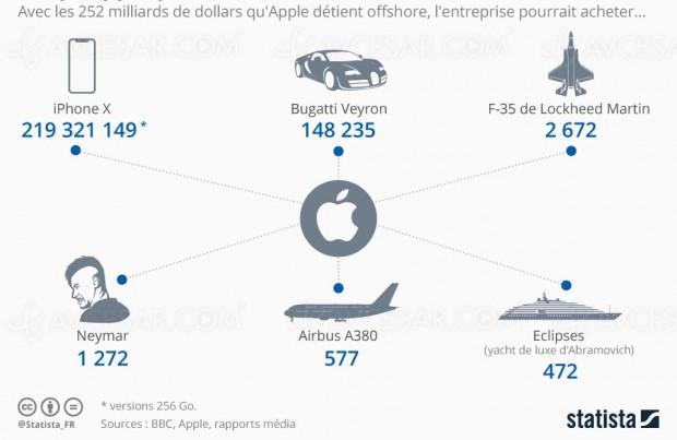 Quoi acheter avec l'argent « placé » d'Apple dans les paradis fiscaux ?