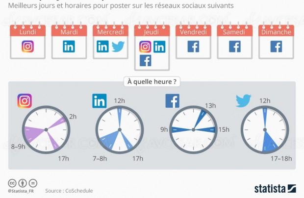 Les meilleurs moments pour être visible sur les réseaux sociaux ? Une question de timing…