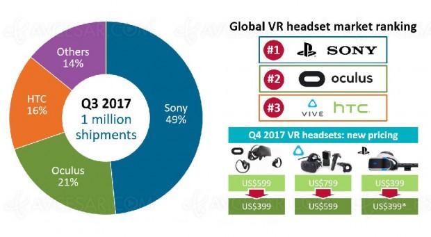 Plus d'un million de casques VR (réalité virtuelle) distribués au 3e trimestre