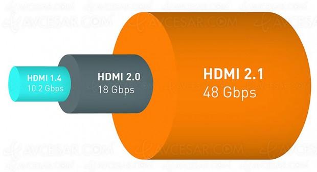 Norme HDMI 2.1, des ajouts officiels bienvenus, techniques et ergonomiques
