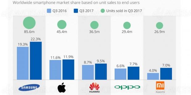 Croissance pour le Top 5 des constructeurs de smartphones cet automne