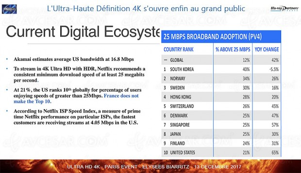 Le 4K Ultra HD Blu-Ray a de l'avenir ! Seulement 12% de la population mondiale accède au streaming 4K Ultra HD