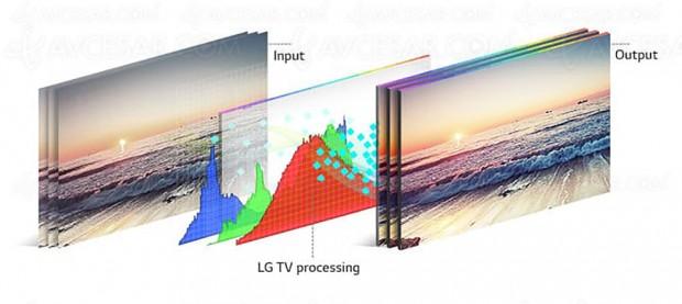 CES 18 > TV LG 2018, HDR10 Pro, HLG Pro et 4K Cinema HDR au menu du processeur Alpha 9