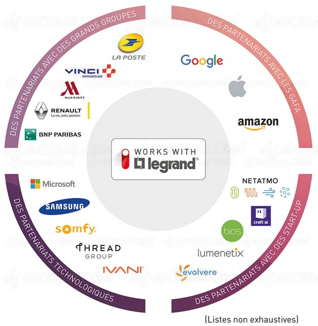 CES 18 > Legrand étend son interopérabilité avec le programme « Works with Legrand »