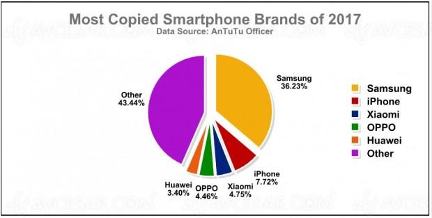 Samsung, marque de smartphones la plus clonée en 2017