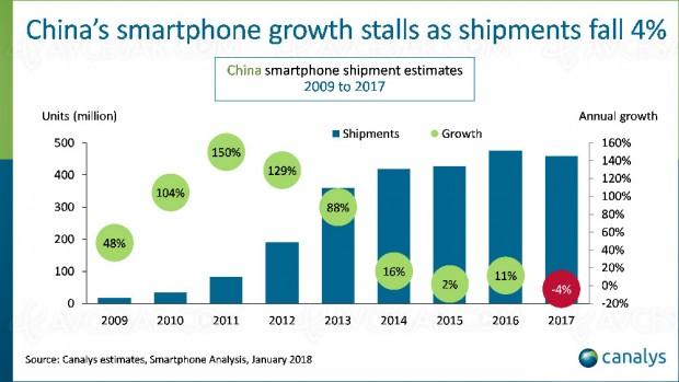 2017, première baisse pour le marché smartphone en Chine