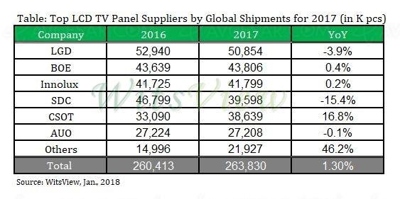 Croissance pour la distribution de TV LCD en 2017